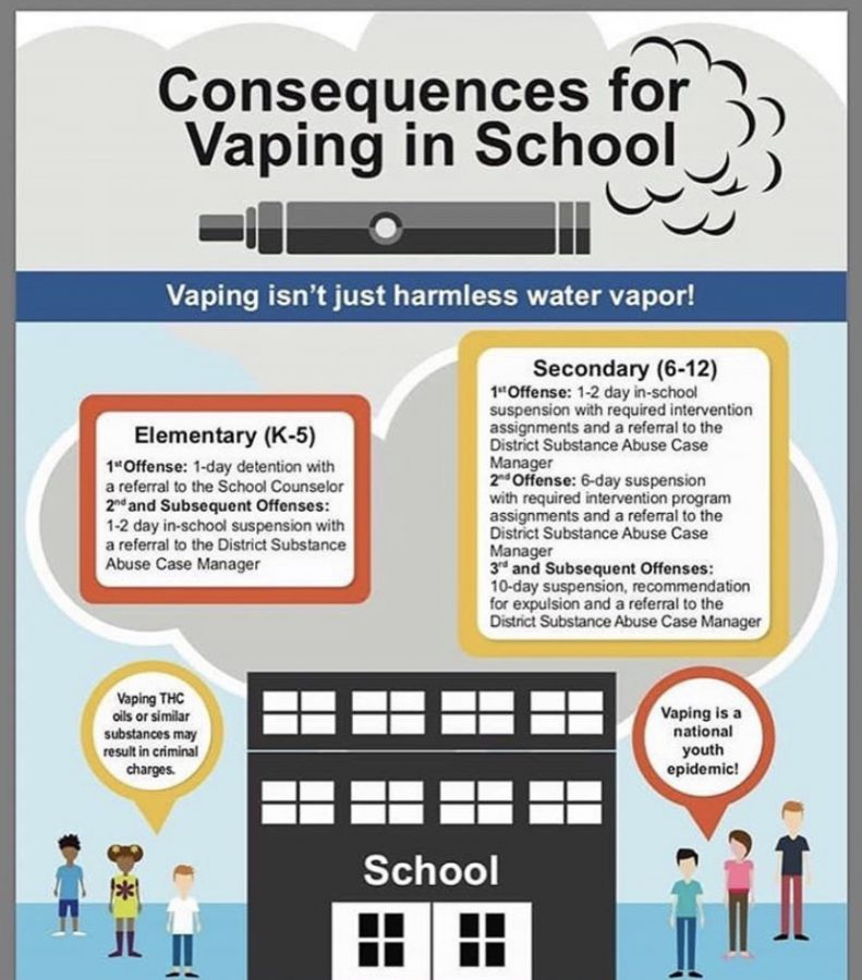 Consequences+of+Vaping+in+School
