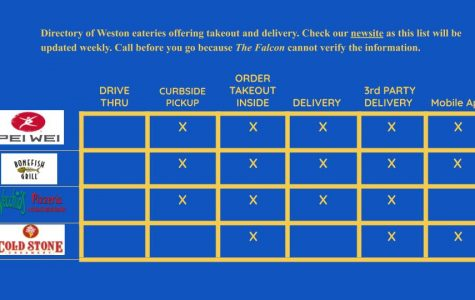 Restaurants Open for Takeout and Delivery